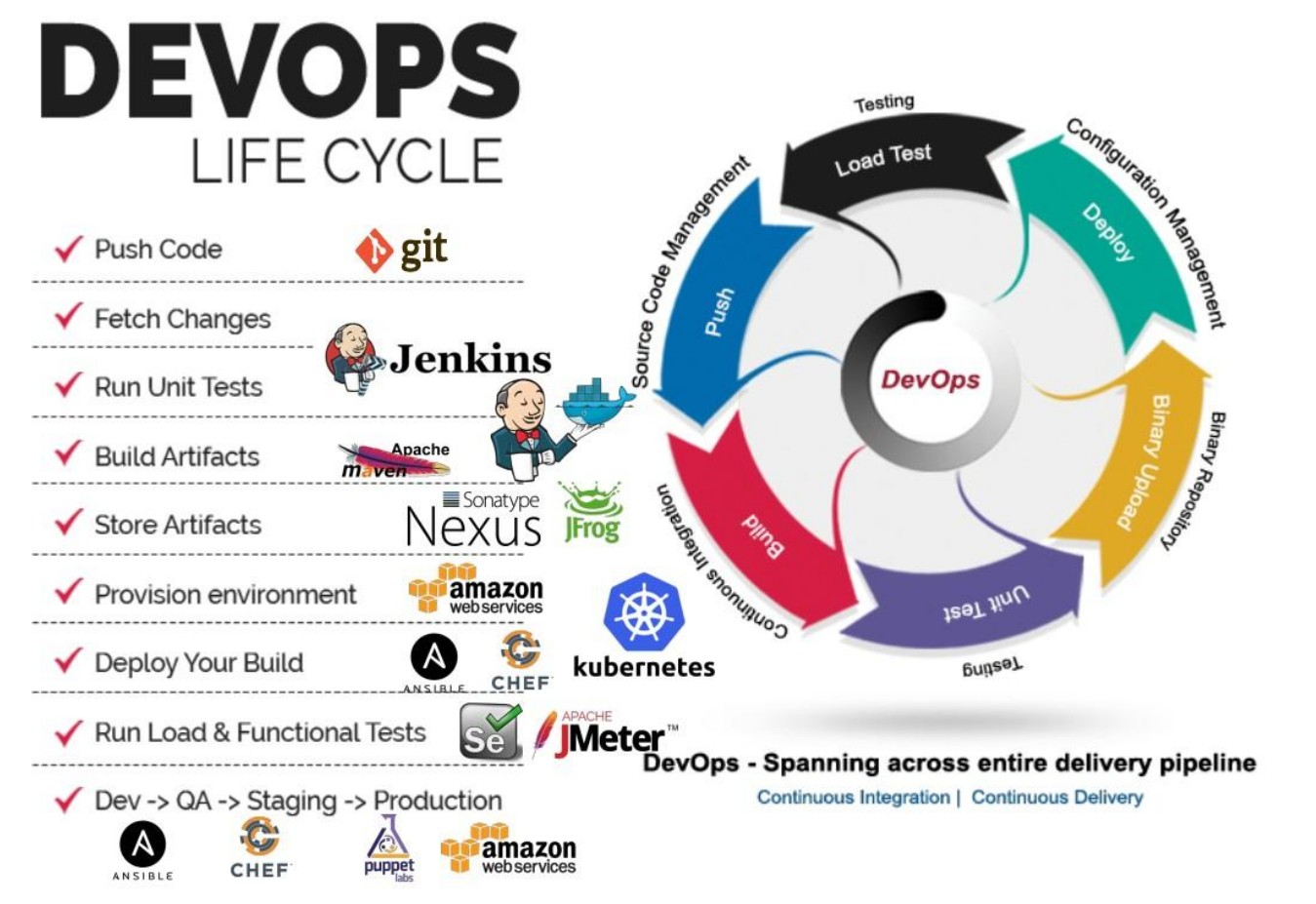 Devops Life cycle