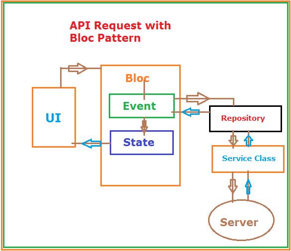 Flutter REST API with Bloc state management