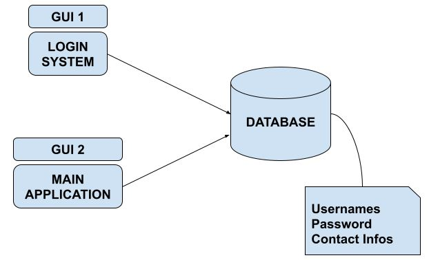 Contactbook Project Structure