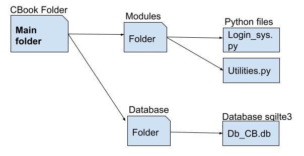 Python Project Folder Structure
