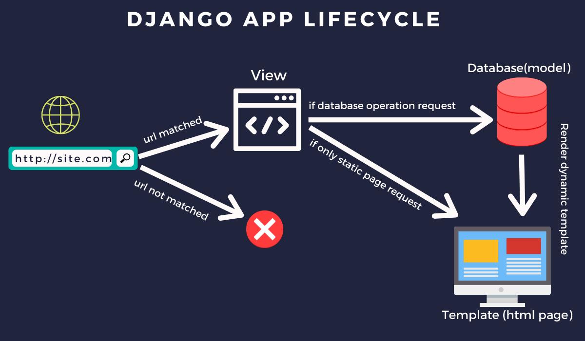 Django Application lifecycle