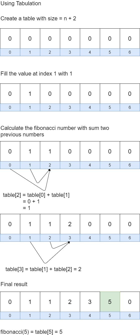 Fibonacci with Tabulation