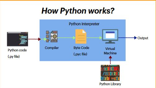 Python compiler